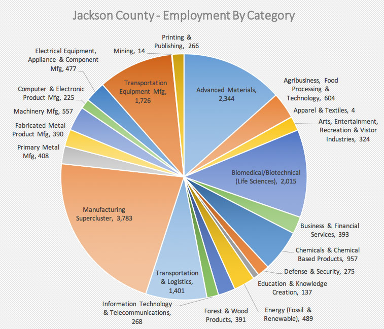employment by category
